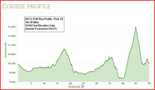 leadville profile
