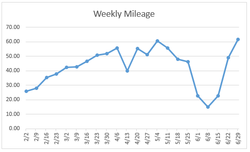 weekly mileage