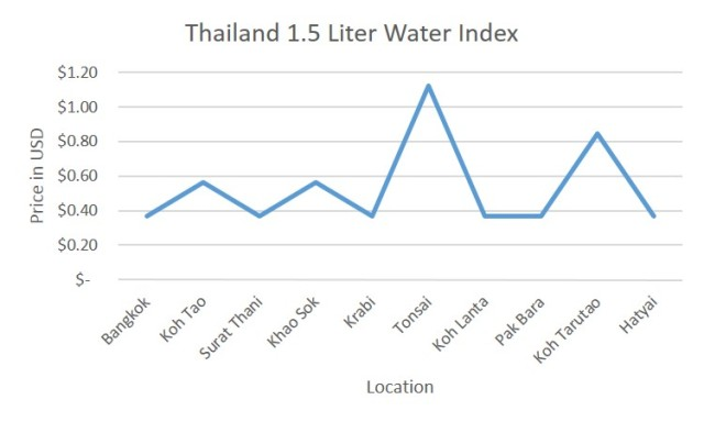 Water Index