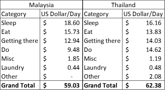 Malaysia Budget Compare