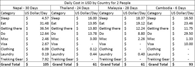 Cambodia Budget